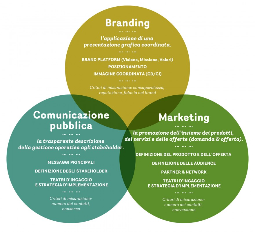 Parc Adula, communication strategy